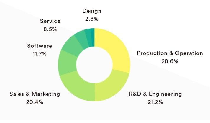 Additive Manufacturing job roles available at companies exhibiting at RAPID + TCT 2019 [Source: i-AMdigital]
