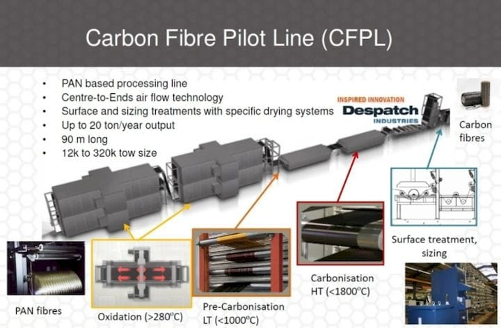 , 3D Printing with Carbon Fiber: Tracing the Lifecycle Thread