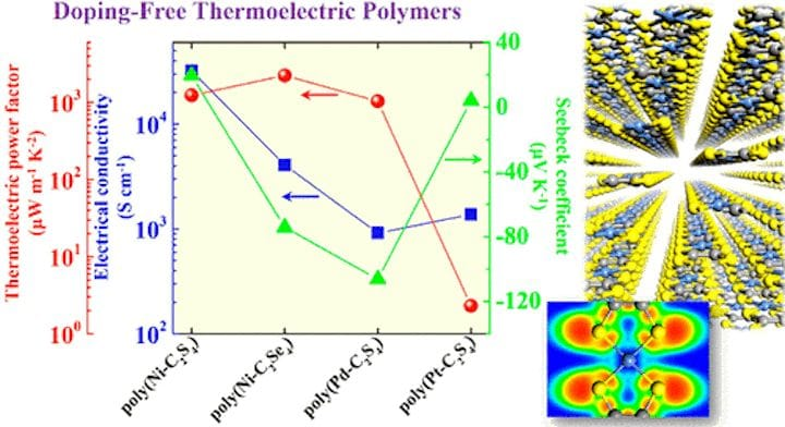 Thermoelectric materials [Source: ACS]