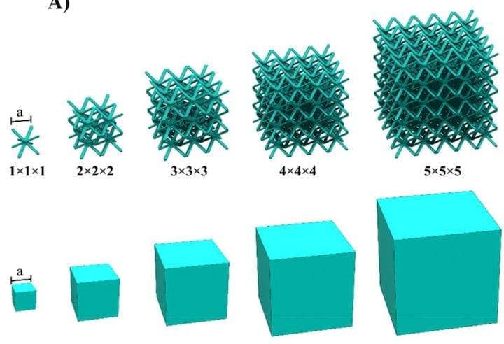 Major Advance in 3D Printed Battery Technology