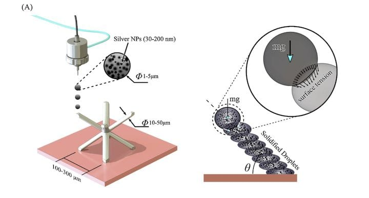 , Major Advance in 3D Printed Battery Technology