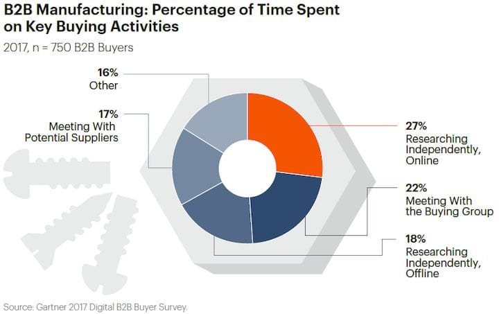 The Challenges Of Moving 3D Printer Manufacturers To A Digital World