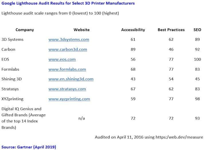 Measuring the web effectiveness of several leading 3D printer companies [Source: Gartner]