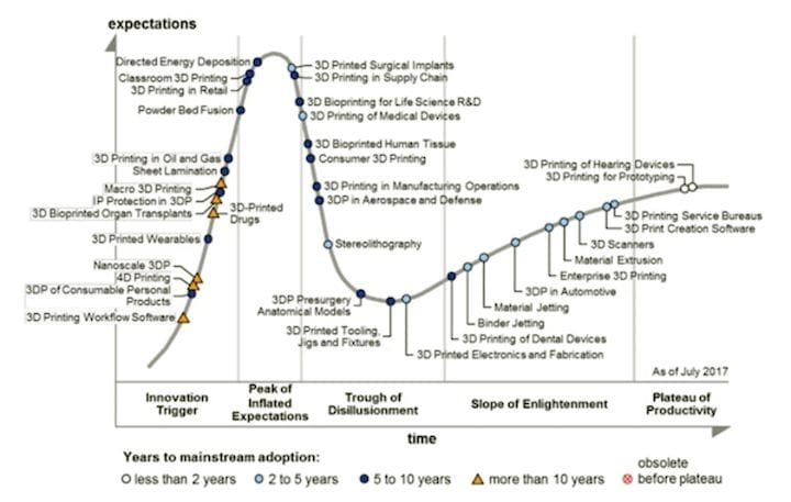 Gartner's 3D printing hype cycle curve from 2017, the most recent graph made public by the firm. (Image courtesy of Gartner.)