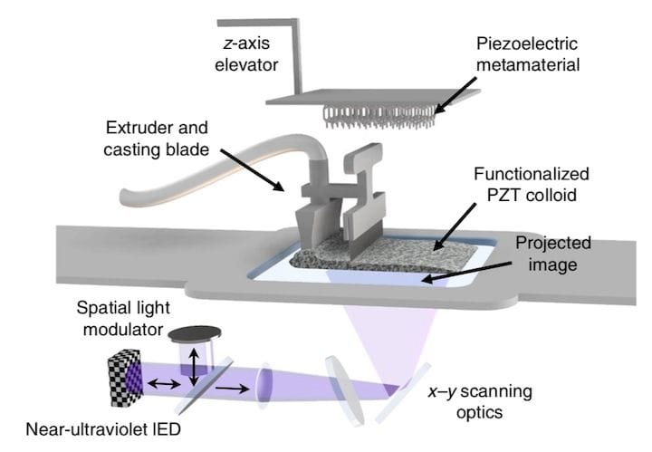 Method and apparatus used to produce the controllable 3D printed piezoelectric structures [Source: Nature]