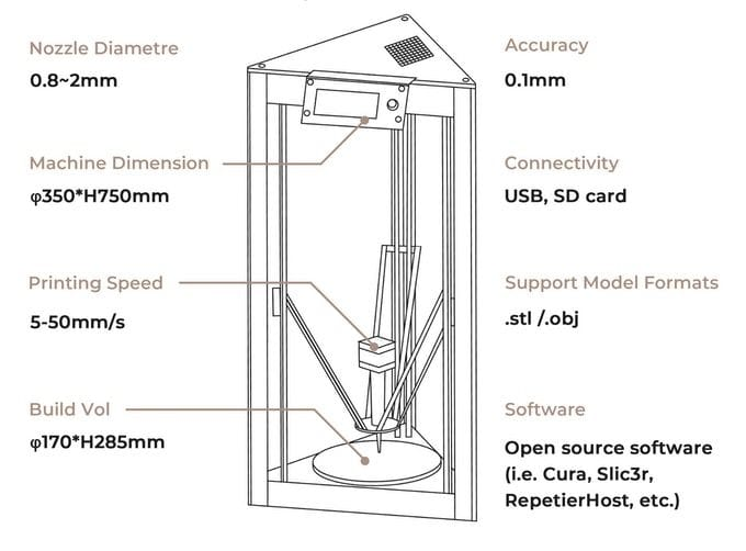 Cerambot specifications [Source: SolidSmack]