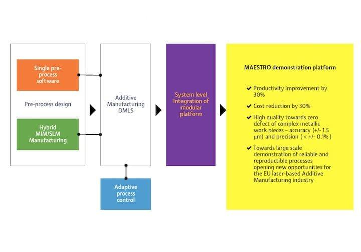 Project MAESTRO's goals [Source: MAESTRO]