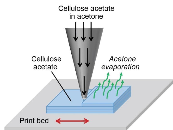 Cellulose 3D printing concept [Source: MIT]