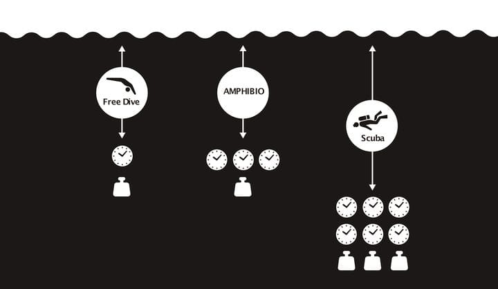 Comparison of AMPHIBIO concept vs other underwater approaches [Source: Jun Kamei]