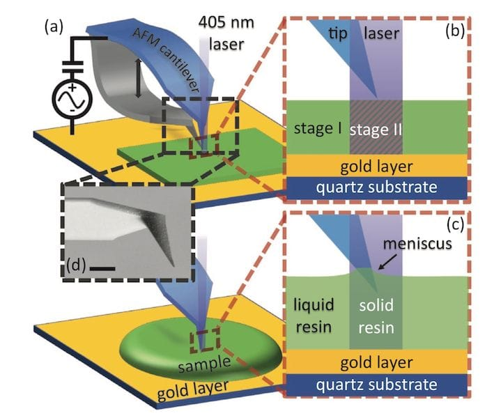 Using an atomic force microscope to monitor photopolymer solidification [Source: Advanced Science News]