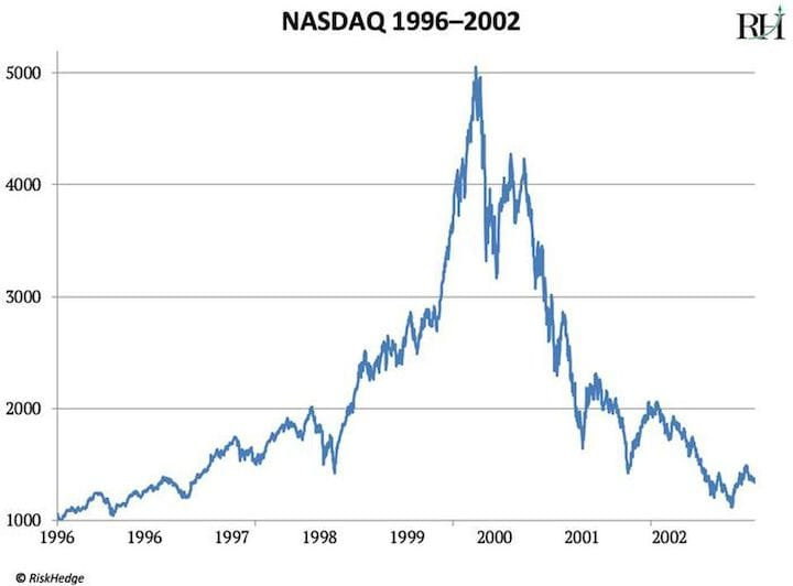 Bad things happened during the dot-com boom and bust [Source: RiskHedge via Forbes]
