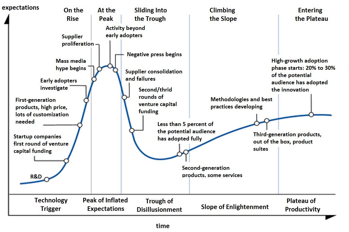 The Gartner Hype Cycle concept [Source: Gartner]