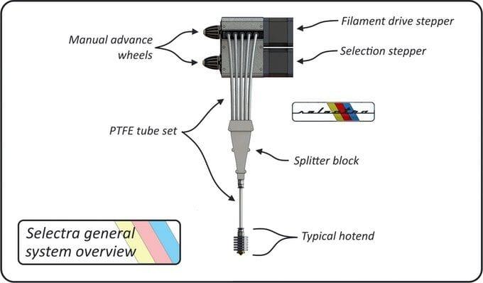 The Selectra multi-material concept [Source: Protea Design]