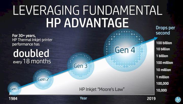HP's startling progress on developing advanced inkjet nozzle technology [Source: HP]