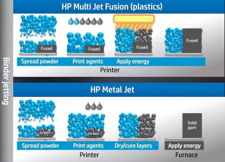 The HP Metal Jet process as compared to their Multi Jet Fusion plastic 3D printing process [Source: HP]