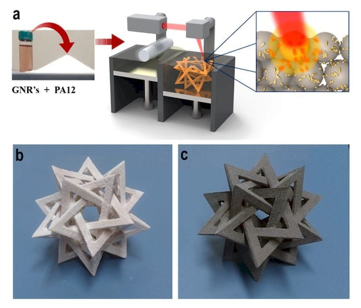 Overview of an experimental process to 3D print far whiter objects [Source: ACS]