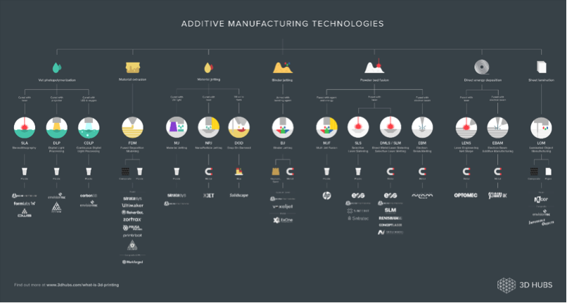 3D Hubs chart of different 3D printing processes