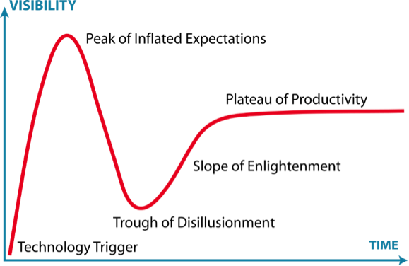 Gartner's hype cycle concept
