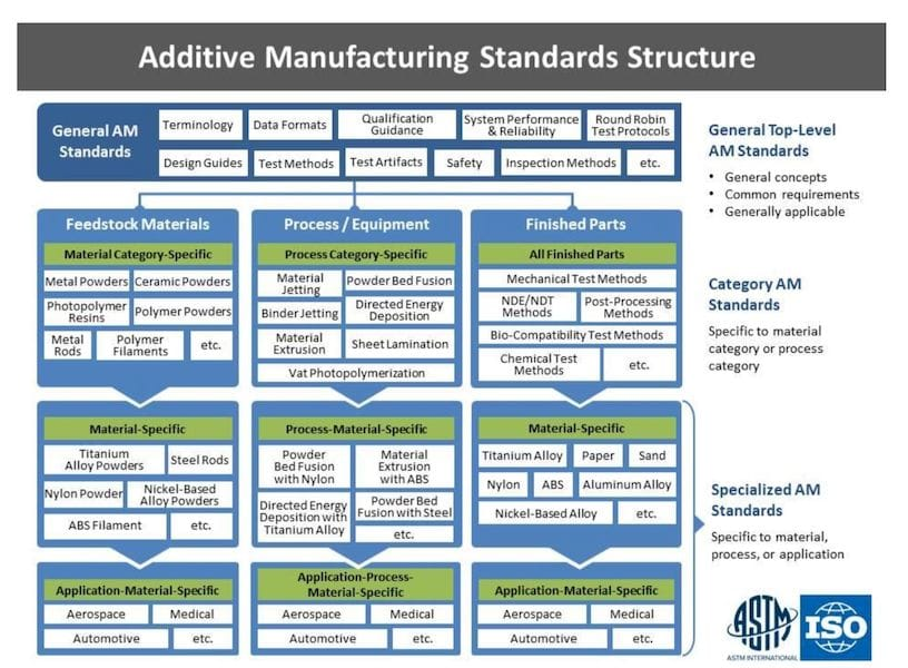 AMSC Seeks Additional Standards for 3D Printing