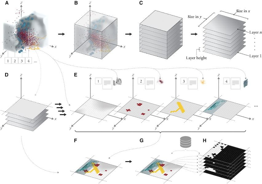 The workflow required to transform medical 3D scans into high resolution voxel 3D prints