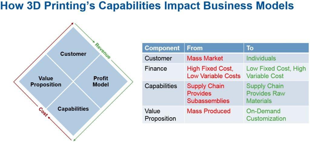 Gartner's business model model (image courtesy Gartner)