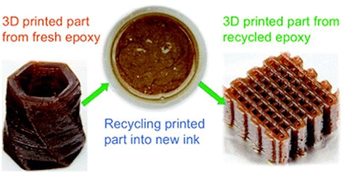A way to recycle a thermoset 3D print material