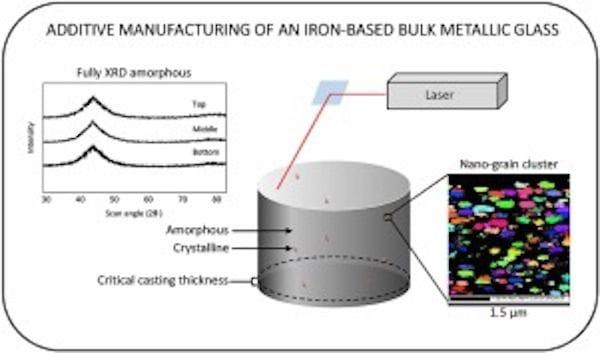 Bulk Metallic Glass Created By 3D Printing