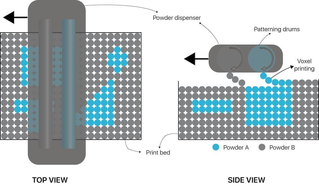 The Aerosint selective powder deposition concept