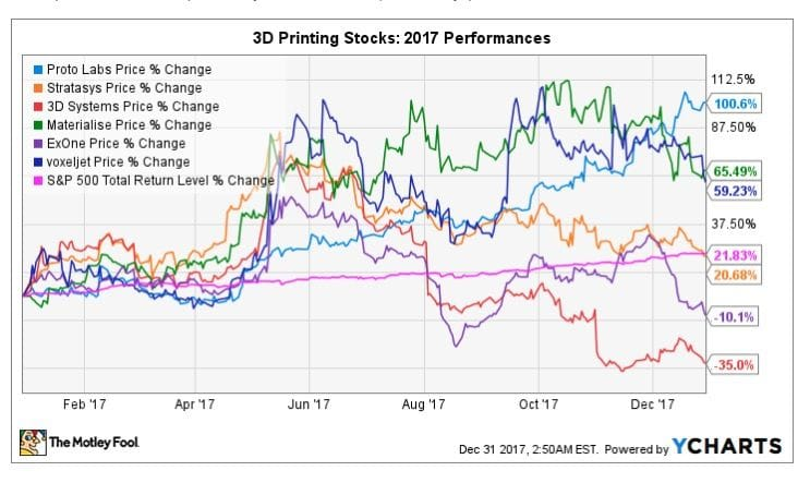 , The Best 3D Printing Stocks of the Year?