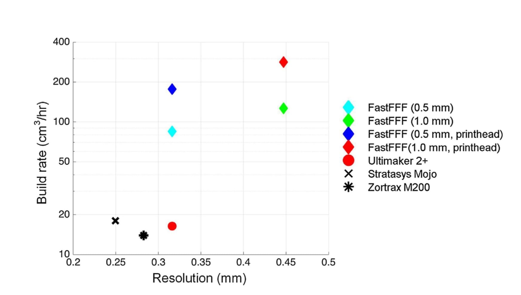 FastFFF 3D printing speed testing