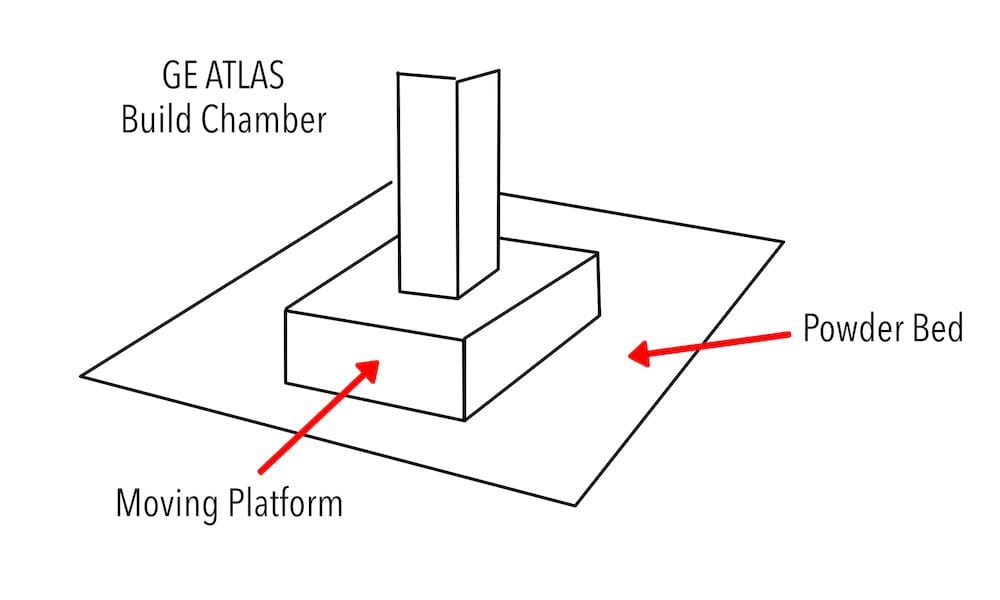 , GE's Mysterious Atlas Project: 3D Printed Metal at Scale?
