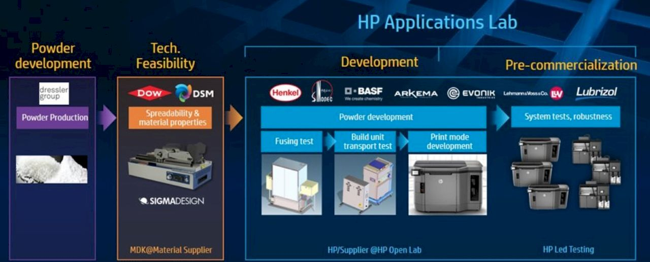 , There Really Could Be Something To HP's Long Term Strategy