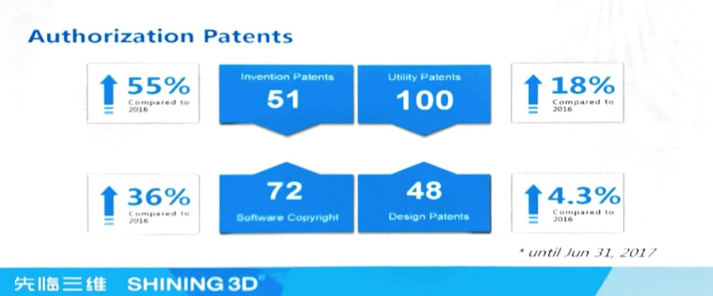 While technology is the beating heart of Shining 3D, as is evidenced by the number of patents, the company also places emphasis on sales and marketing. (Image courtesy of Shining 3D.)