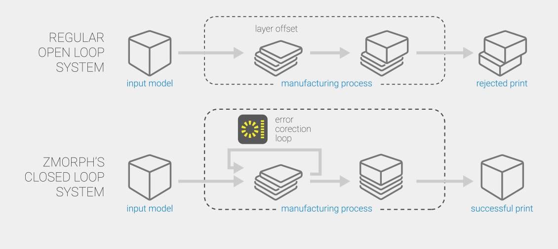 The closed loop design of the Zmorph VX multitool 3D printer