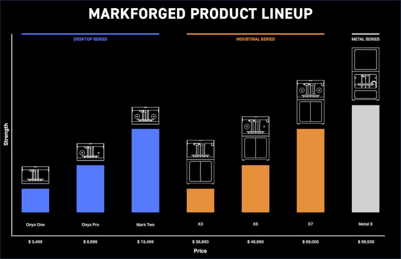 , Markforged Shuffles Product Line