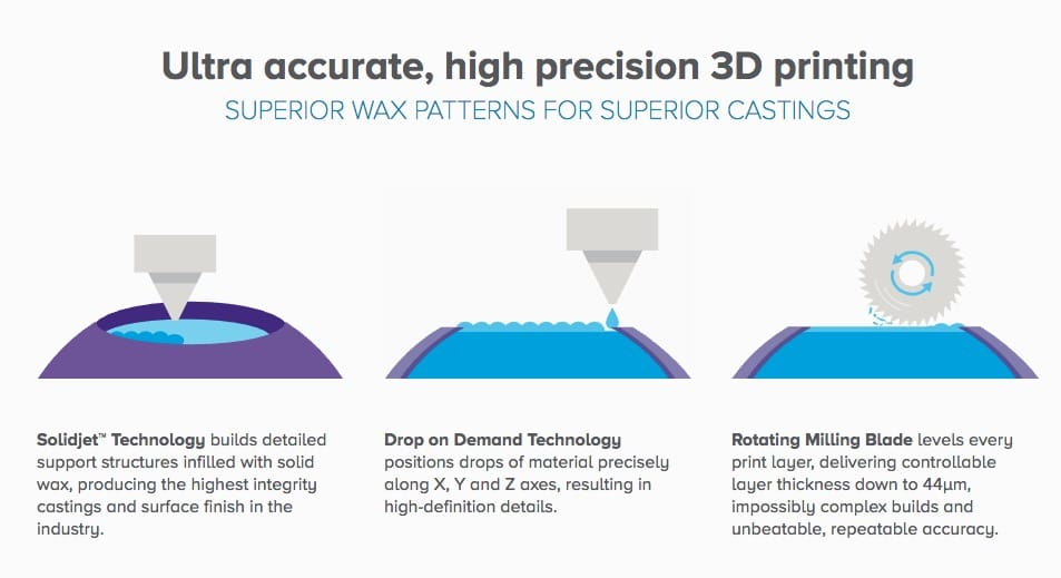 Solidscape's fascinating hybrid wax 3D printing process
