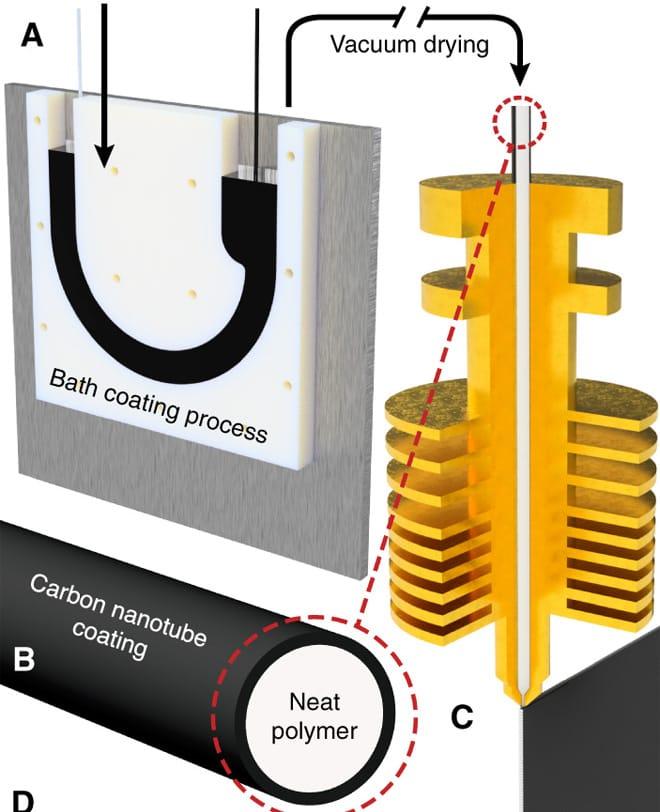 Coating standard 3D printer filament with carbon nanotubes