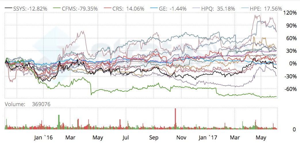 The changing values of 3D print stock prices