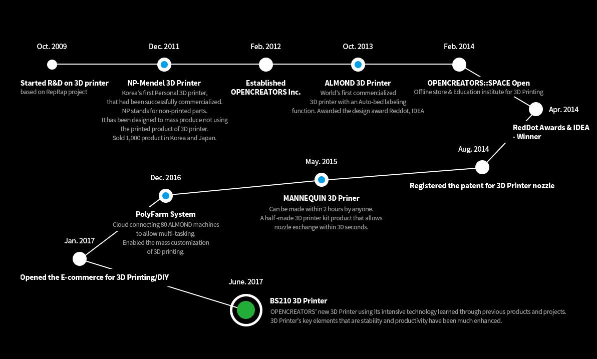 The history of OPENCREATORS