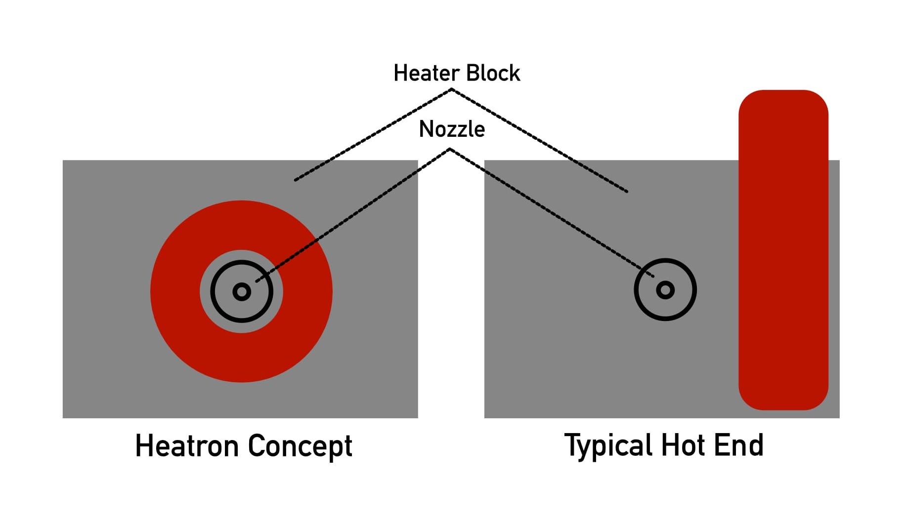 Contrasting the Heatron concept vs the traditional 3D printer cartridge heater approach