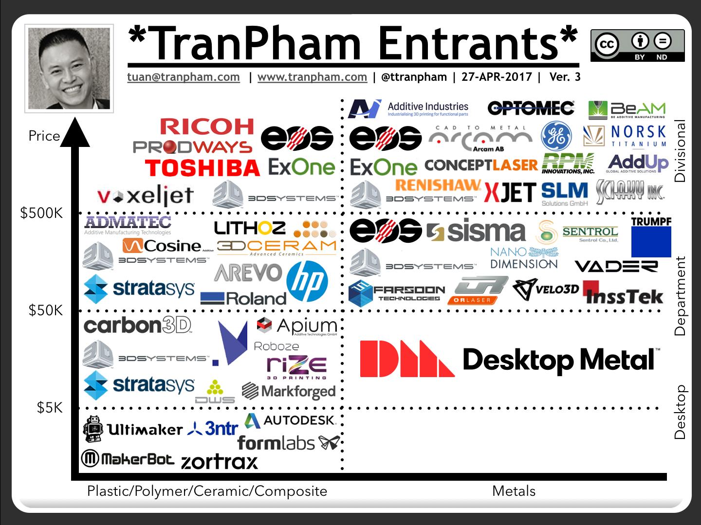 The 3D Printer Financial Chart