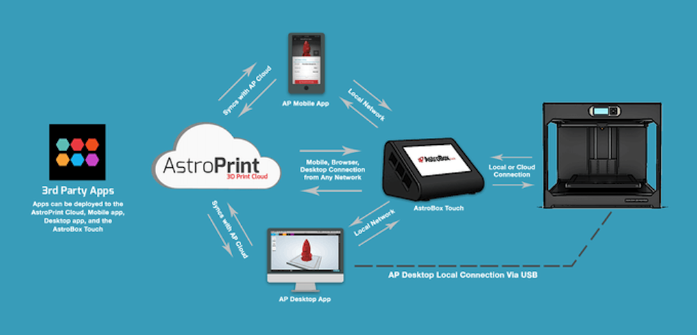 Astroprint's cloud-connected 3D printing environment