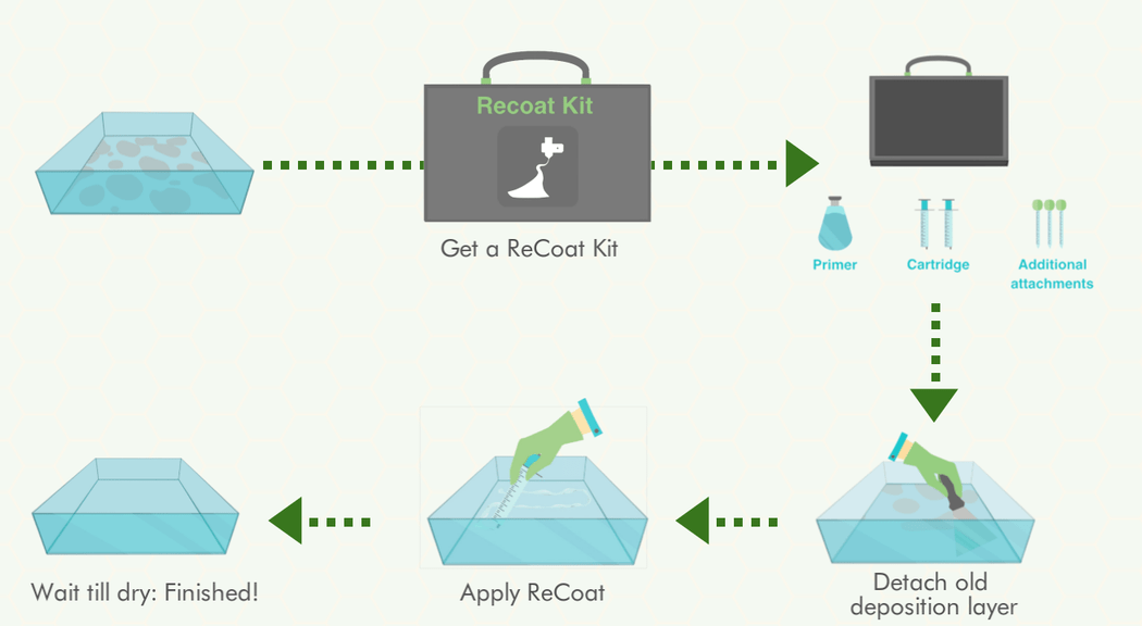 DruckWege's simple process for recoating a 3D printer resin tank
