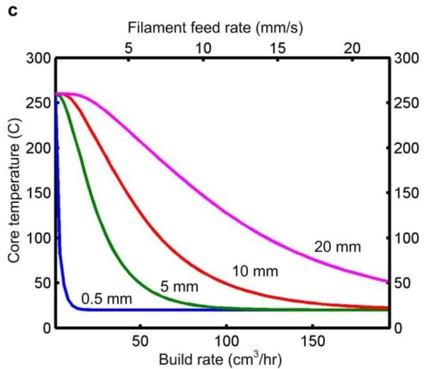 3D printing build rate by diameter