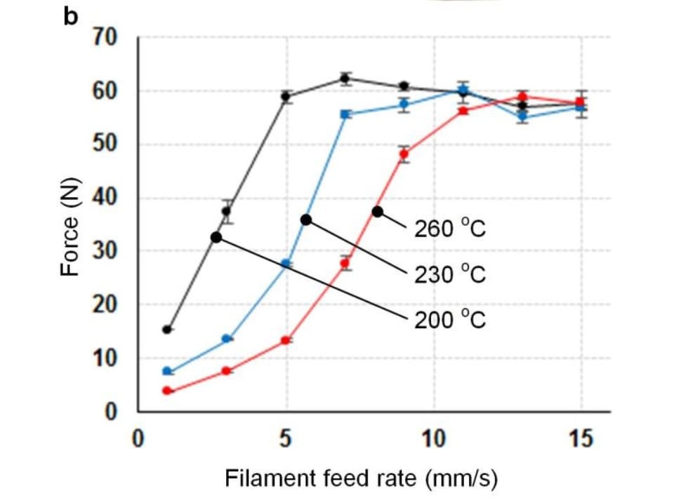 3D printing feed rate by extruder force