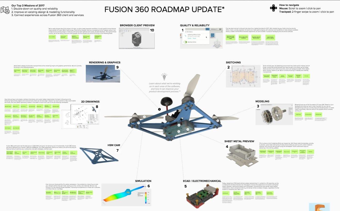 Autodesk's Roadmap for Fusion 360