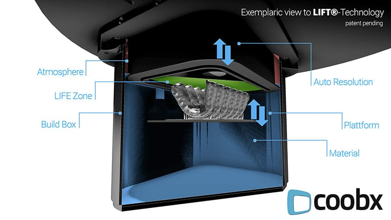 The major components of Coobx's LIFT Technology for their Exigo 3D printer