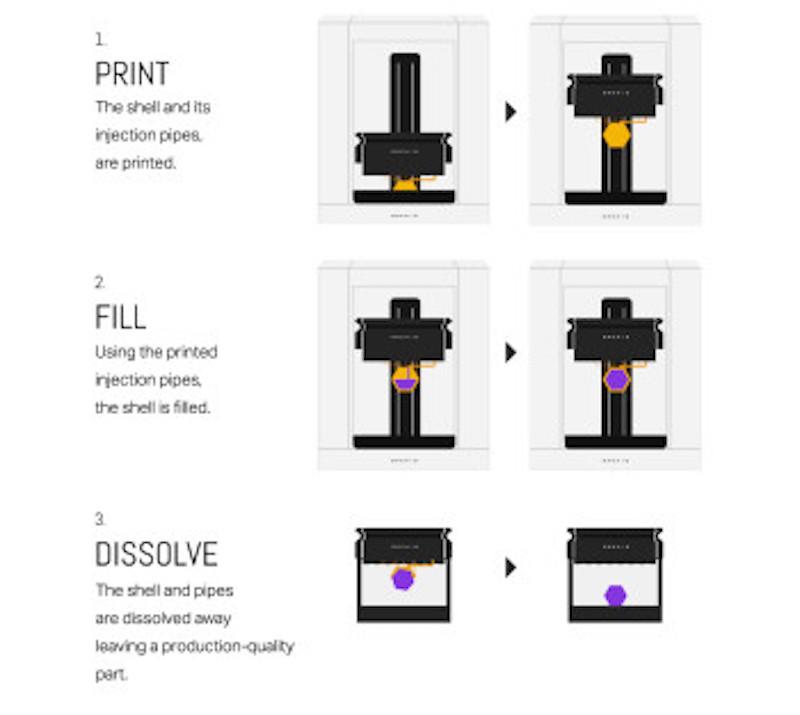 The unique Collider 3D printing process