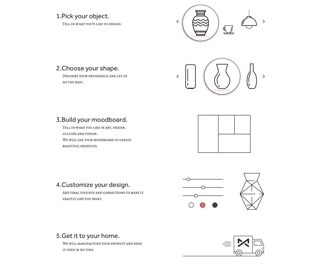 Maix's five-step process