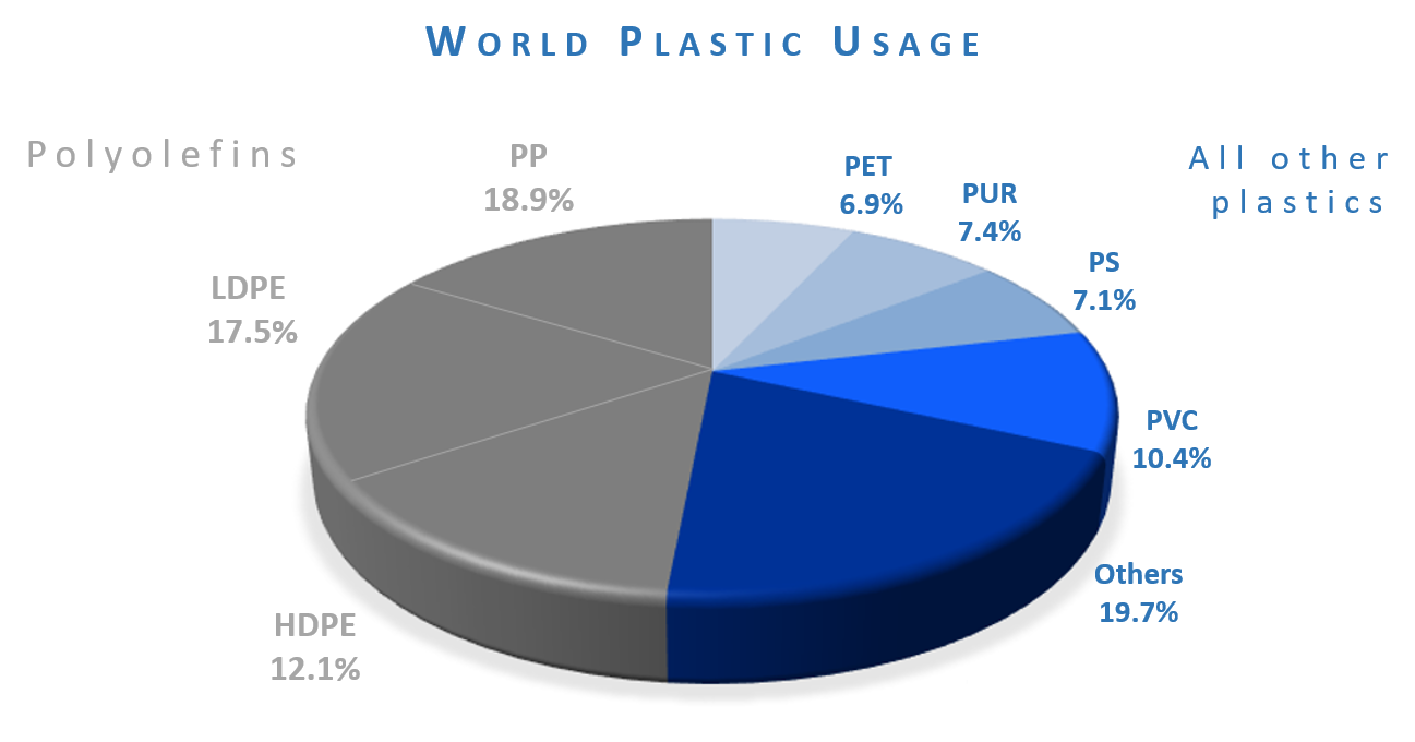 Recycled 3D Printer Plastics: Possible, But Many Challenges Remain